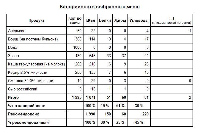 Таблица подсчет калорий для похудения калькулятор