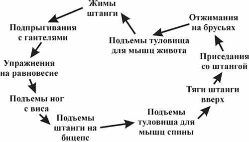 Схема очередности выполнения